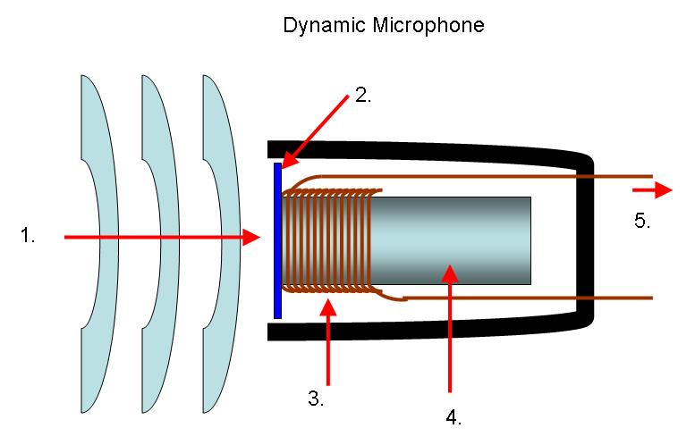 Shéma : Microphone électrodynamique à bobine mobile
