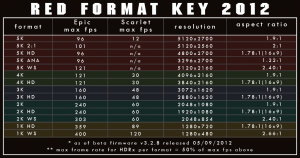red-format-key