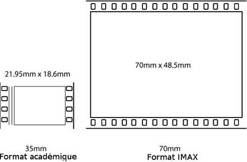 format académique - format IMAX