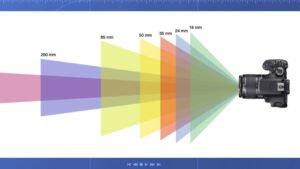 la distance focale et différentes focales