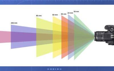 La distance focale et les différentes focales